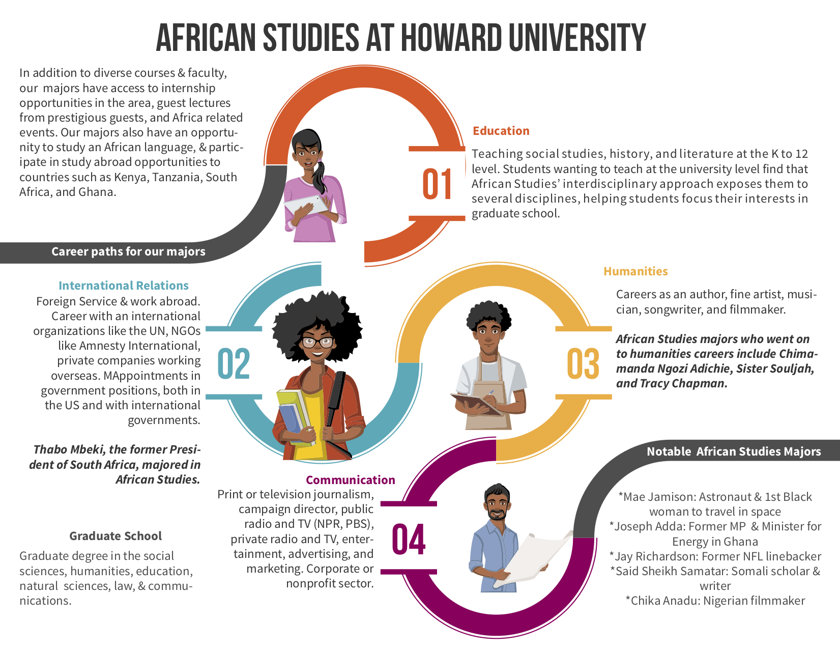 African Studies Careers 2